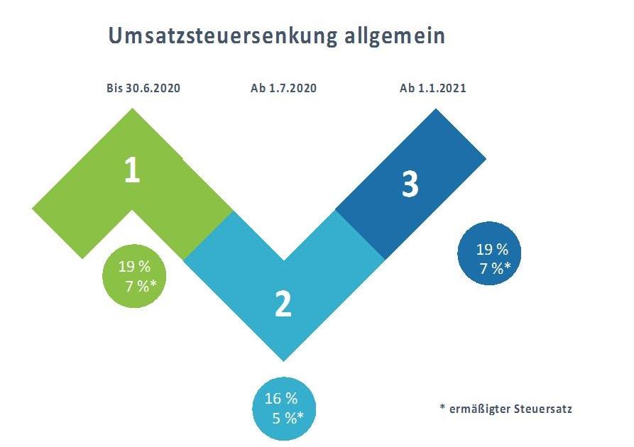 Umsatzsteuersenkung_Juli_2020
